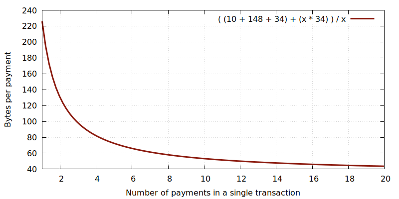 space savings by batching bitcoin transactions