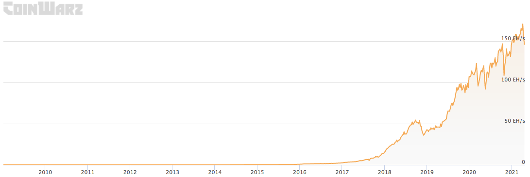 Bitcoin Hashrate from 2010 to April 2021