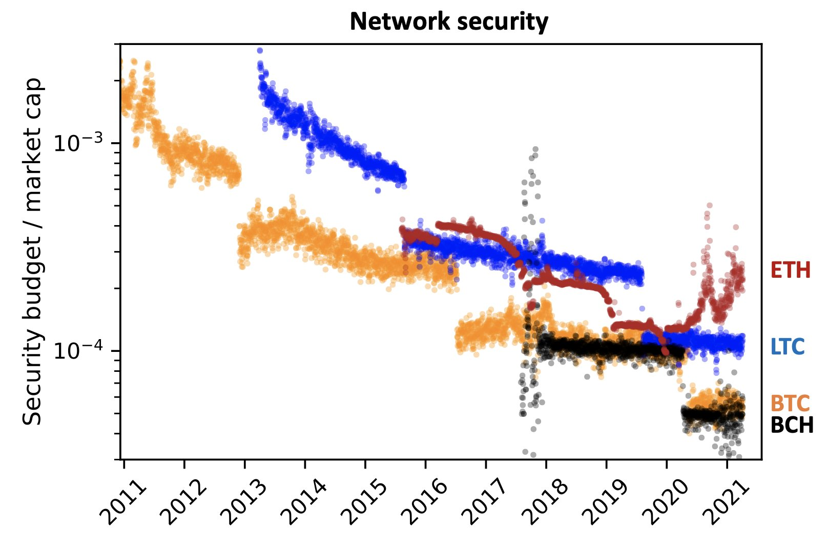 Proof of Work Network Security